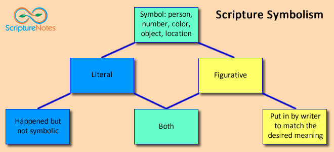 literal or figurative symbolism in the scriptures