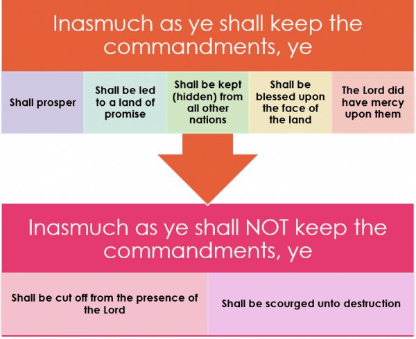 Inasmuch as ye shall
