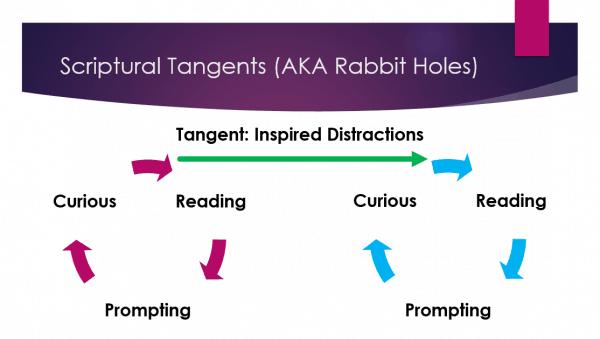 Scriptural Tangents