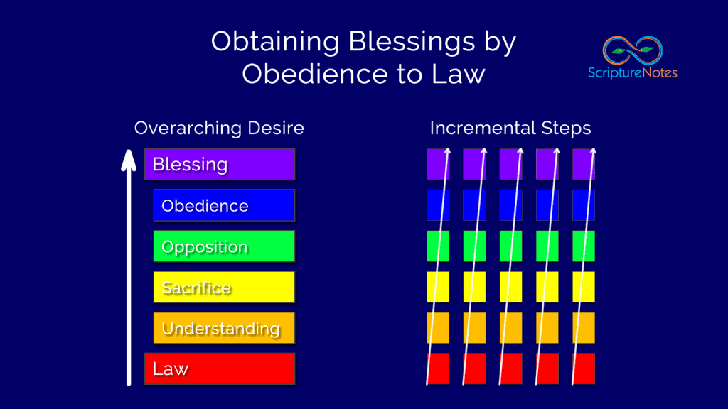 Sacred formulas obtain blessings by obedience to law