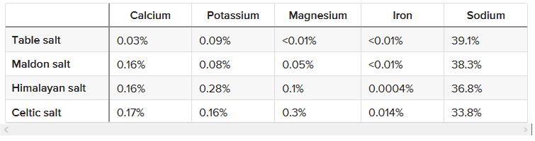 salt comparison table