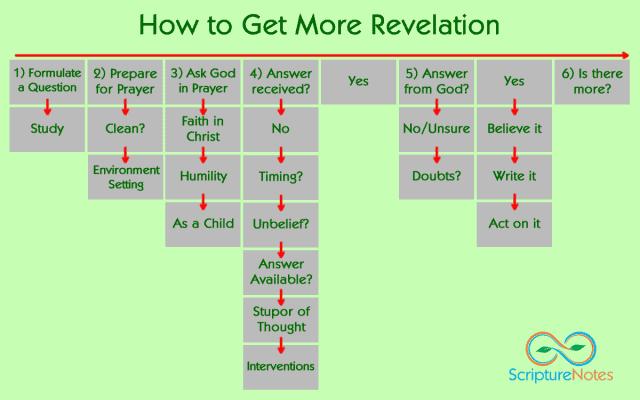 How to get more revelation